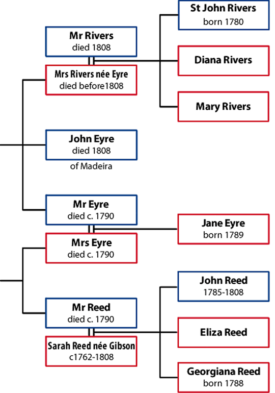 the family tree of the relationships in jane eyre